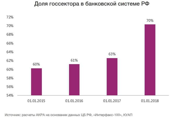 доля госсектора в российских банках
