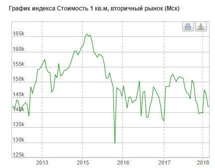 Динамика цен московской недвижимости