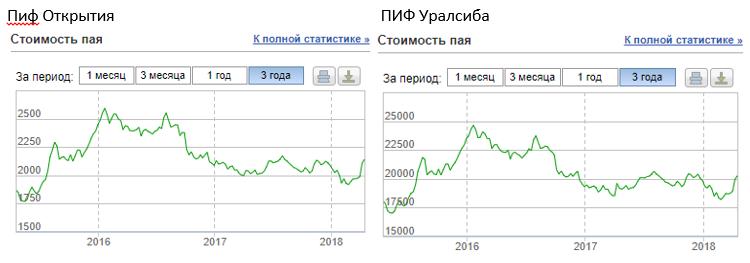 ПИФ Открытия и Уралсиба