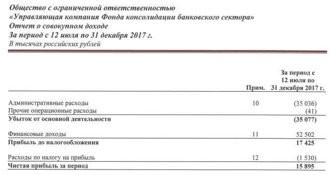 Финансовая отчетность ФКБС