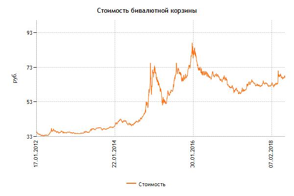 Изображение - Валютная интервенция Grafik-korziny