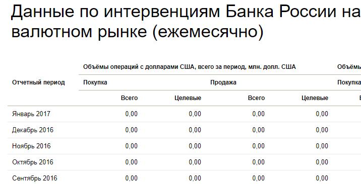 Данные ЦБ по интервенциям