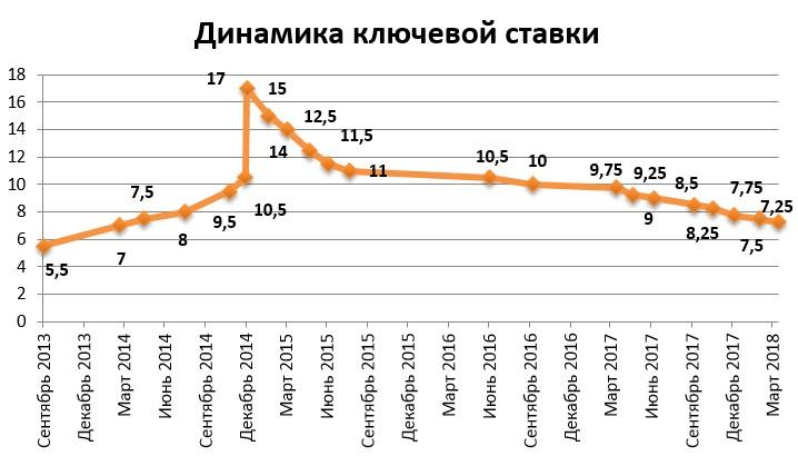 Изображение - Валютная интервенция Klyuchevaya-stavka