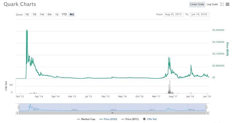 цена криптовалюты Quark