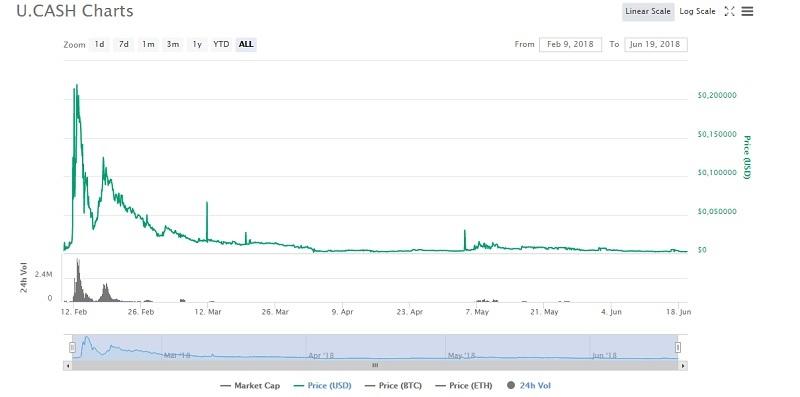 цена криптовалюты UCash