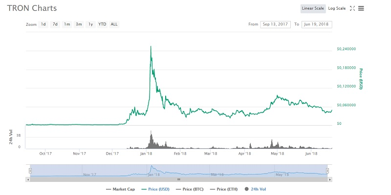 цена криптовалюты Tron