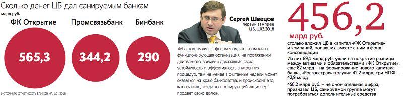 Затраты ФКБС на санацию