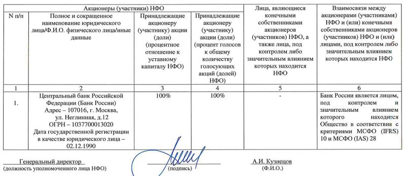 Список участников ООО