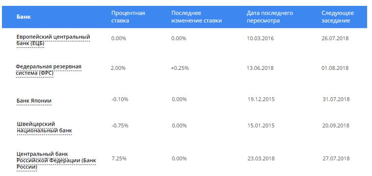 Таблица ставок центробанков