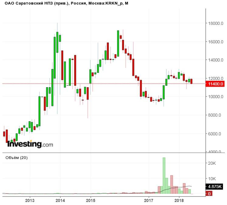 акции саратовского нефтеперегонного завода