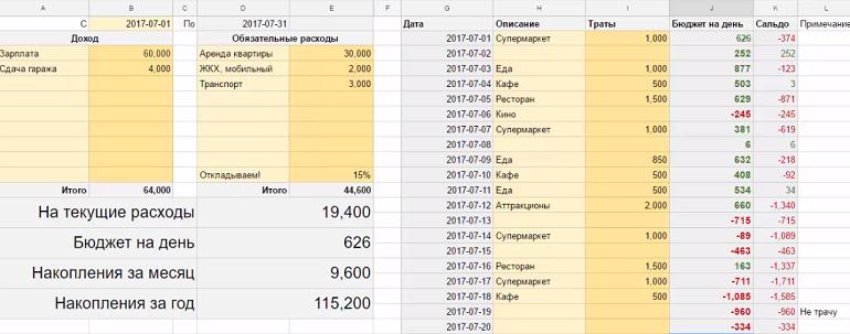 Таблица учета денежного потока