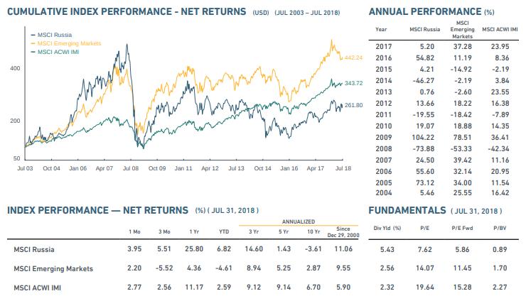 Сравнение рынков с графиком MSCI