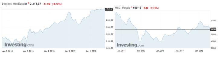 Индексы ММВБ vs MSCI