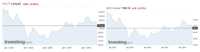 Индексы РТС vs MSCI