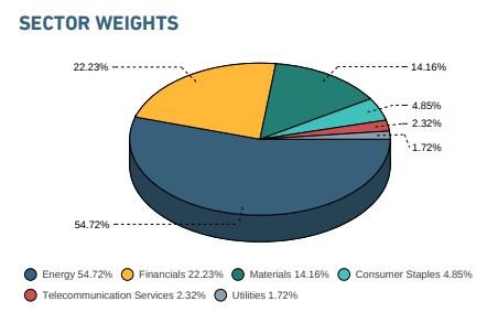 Веса секторов в индексе MSCI