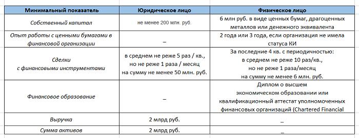 Таблица требований к квалифицированному инвестору