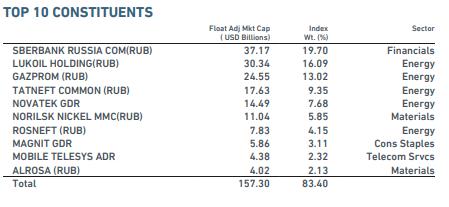 Топ-10 индекса MSCI