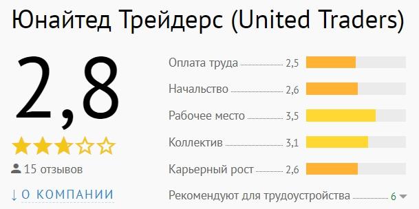 united traders рейтинг