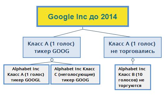 Классы акций Google