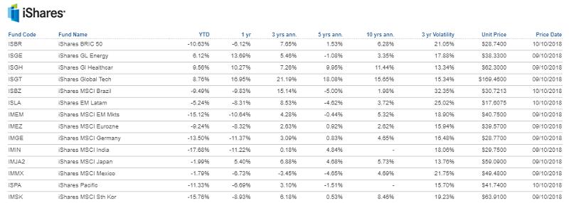 Взаимные фонды и ETF