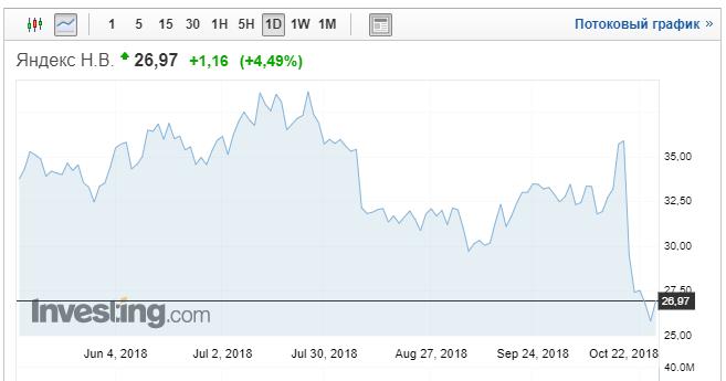 Покупка Сбербанком акций Яндекса
