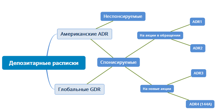 Схема работы ADR-GDR