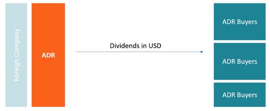 Дивиденды с депозитарных расписок