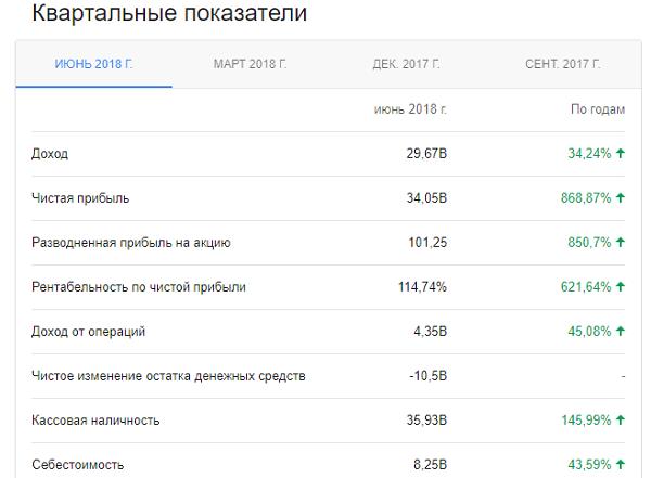 Отчетность Яндекса