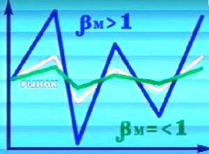 График волатильности акции с коэффициентом бета