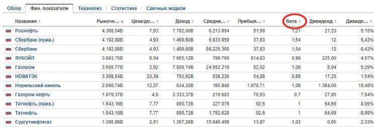 Скринер акций с бета-коэффициентом