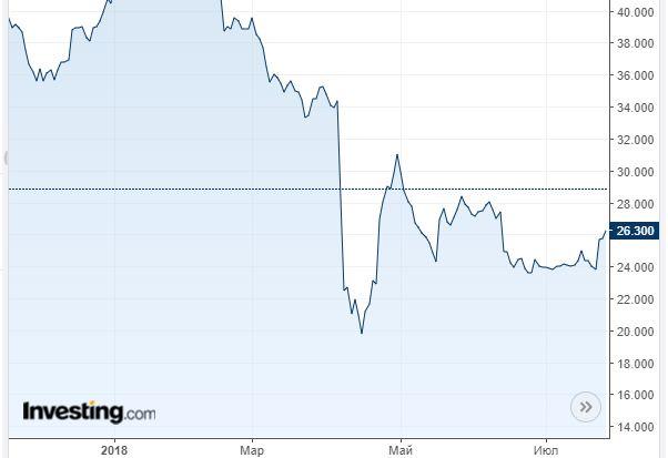 Шорт акций Русала