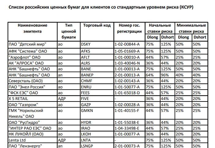 Список акций, допущенных к маржинальной торговле