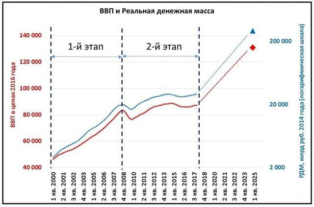 ввп и денежная масса в россии