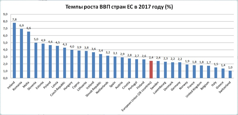 рост ввп в европе