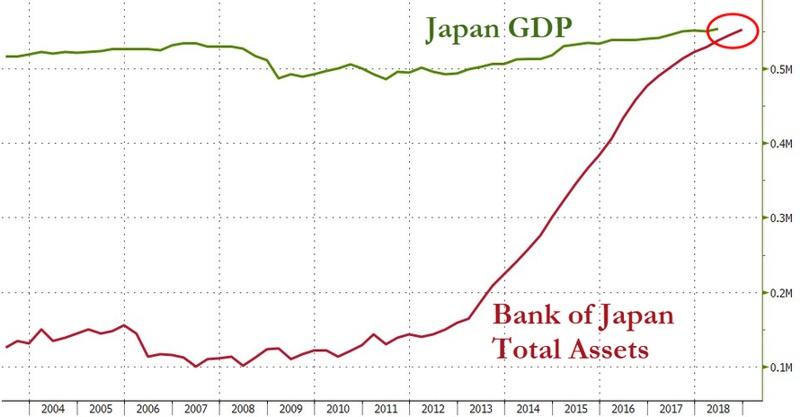 количественное смягчение в японии