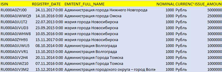 Листинг МО на Московской бирже