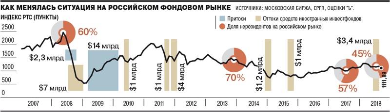 нерезиденты на российском рынке