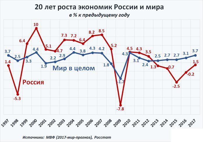 рост мировой и российской экономики