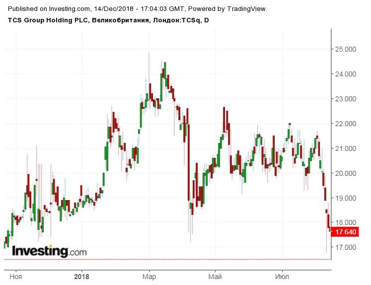 тинькофф банк акции