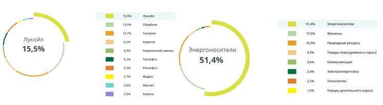 Состав активов SBMX