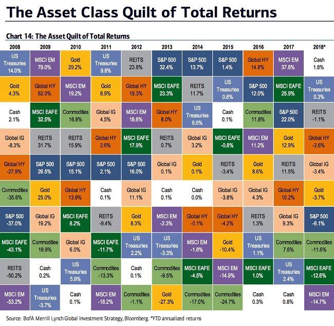 Классы активов в 2018 году