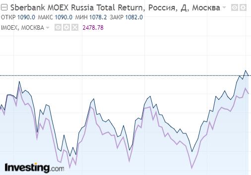 Сравнение доходности индекса Мосбиржи и фонда Сбербанка