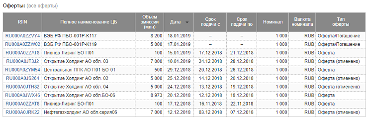 Список облигаций с офертой