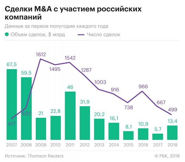 Сделки M&A на российском рынке