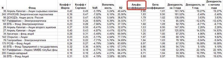 Таблица паевых фондов с коэффициентом Альфа