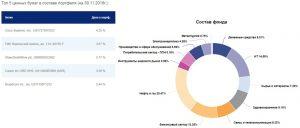 втб фонд глобальных дивидендов