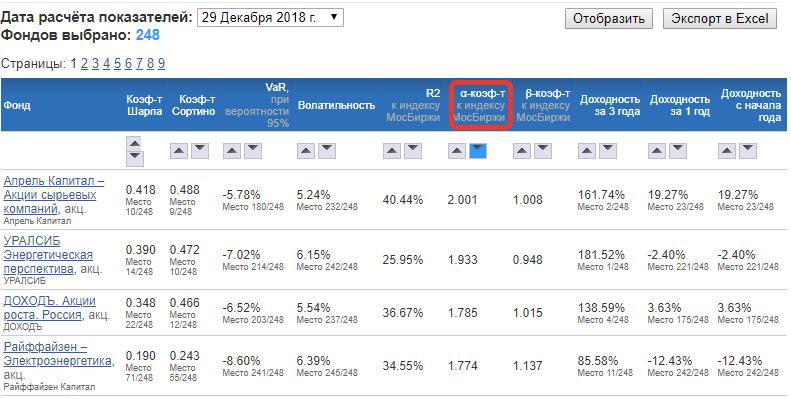 Коэффициент Альфа на investfunds.ru