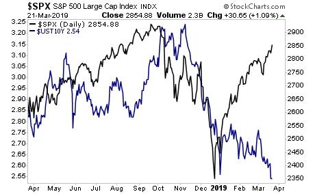 индекс s&p 500 и 10 летние облигации
