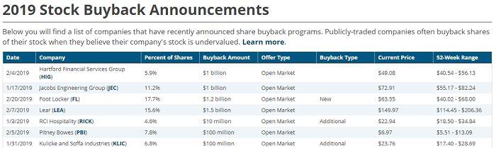 Объявления эмитентов о buyback