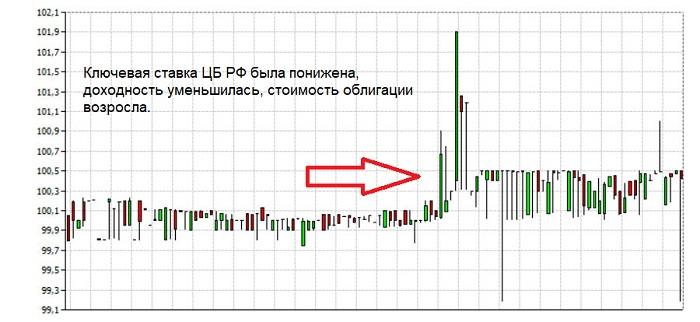 Изменение цены облигации